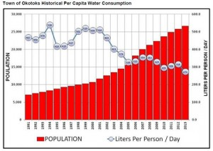 Water Use Per Capita in the Town of Okotoks
